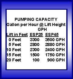 Pictured are the gallons pumped per hour for Wayne Backup Pumps ESP25 and ESP45